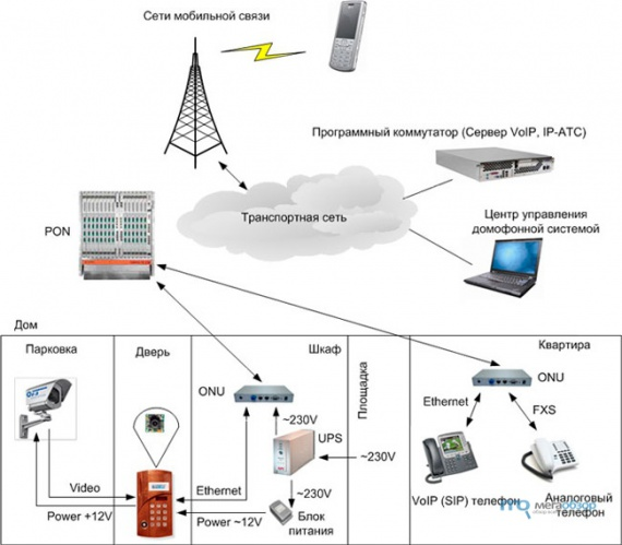 IP домофон