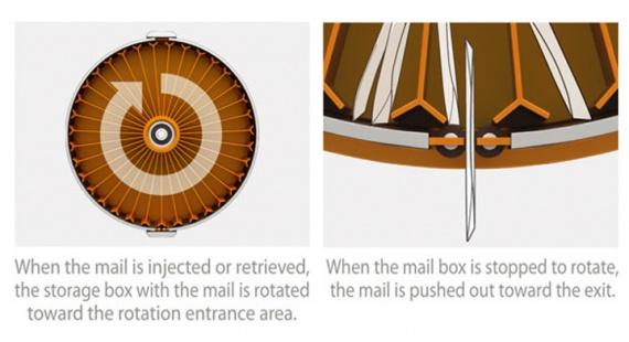 Умный почтовый ящик